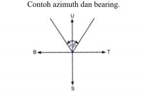Contoh azimuth dan bearing